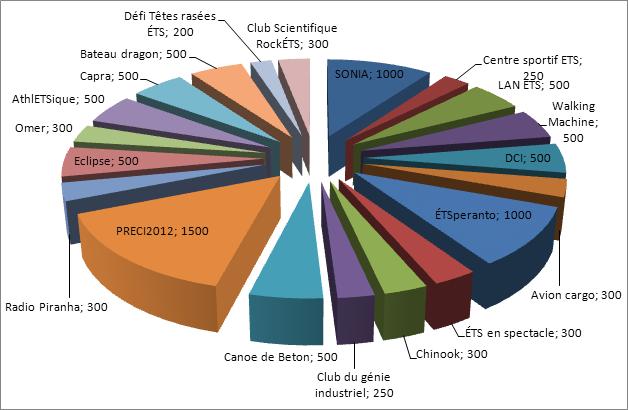 Commandites de Coop ÉTS 2011-2012